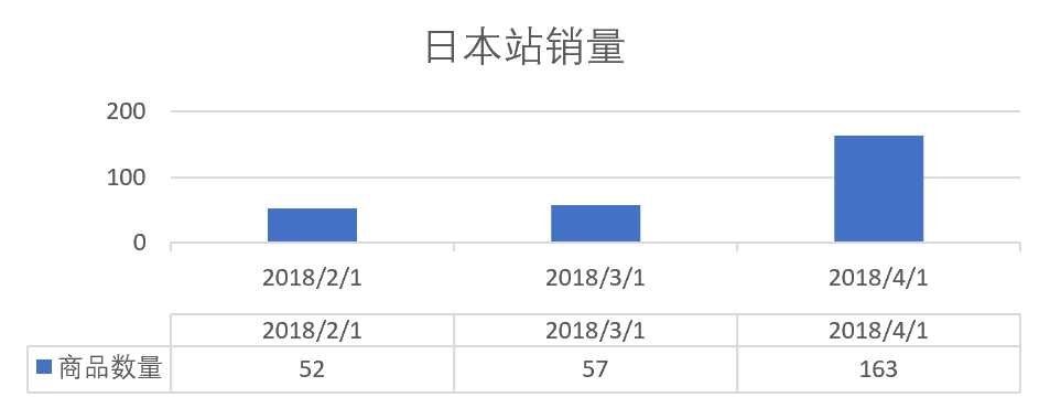 日本奈哲銷量