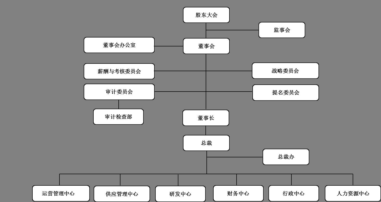 组织架构图