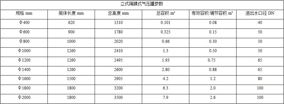 隔膜气压罐尺寸表19.9.23