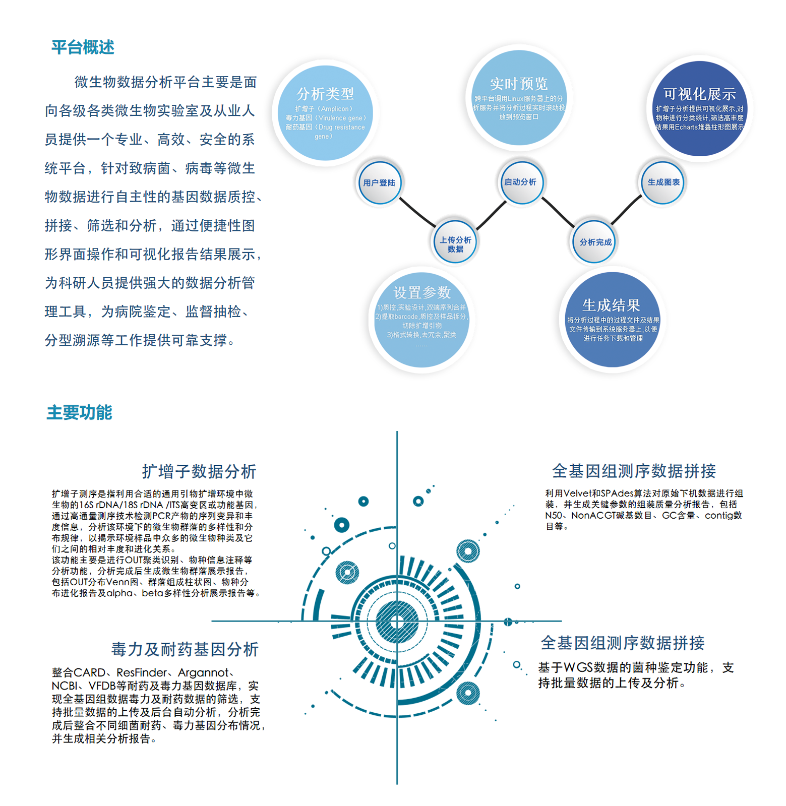 微生物数据分析综合服务平台-