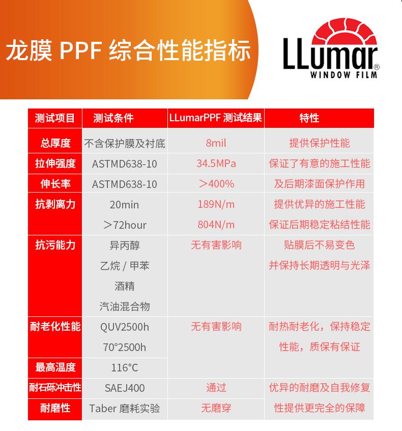 龙膜PPF详情页1_14