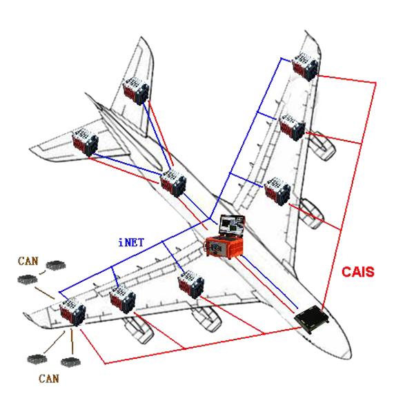 機載網絡化測試系統