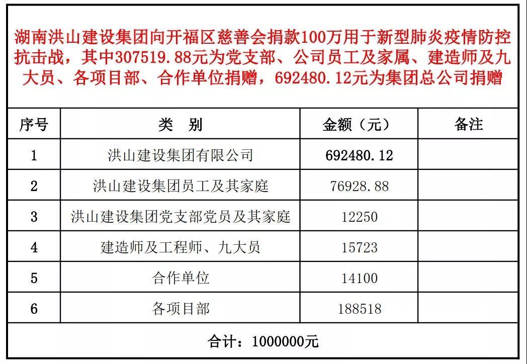 洪山bbin真人集团捐款一百万助力疫情防控4