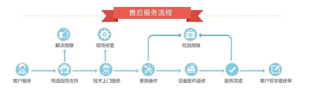 服務流程圖-020