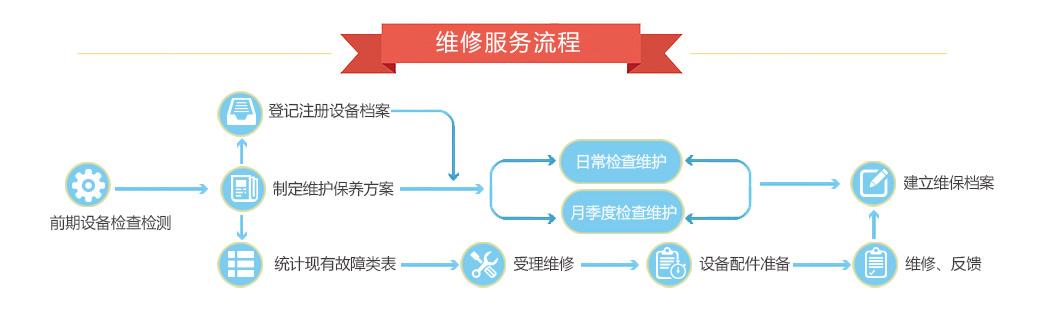 服務流程圖-030