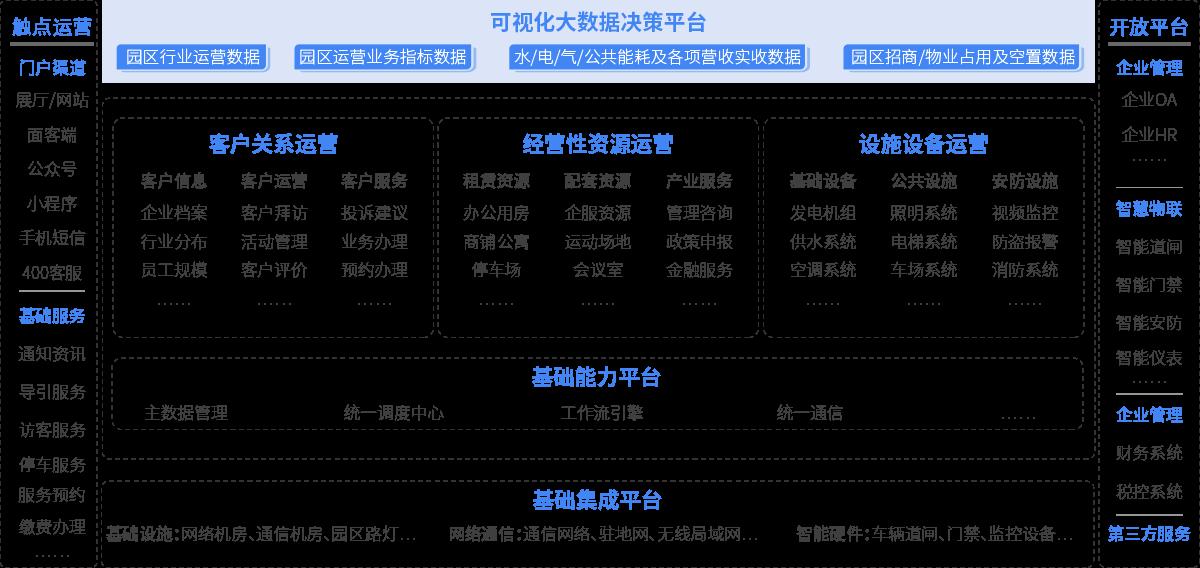 智慧園區整體框架圖