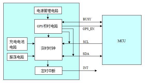 SD2522block_diagram