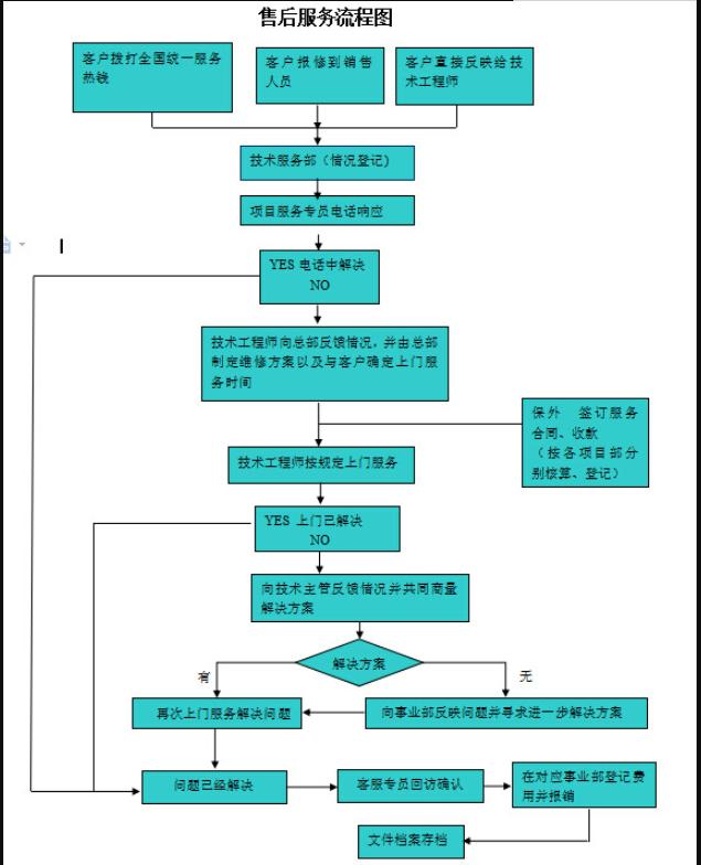 服務流程圖2