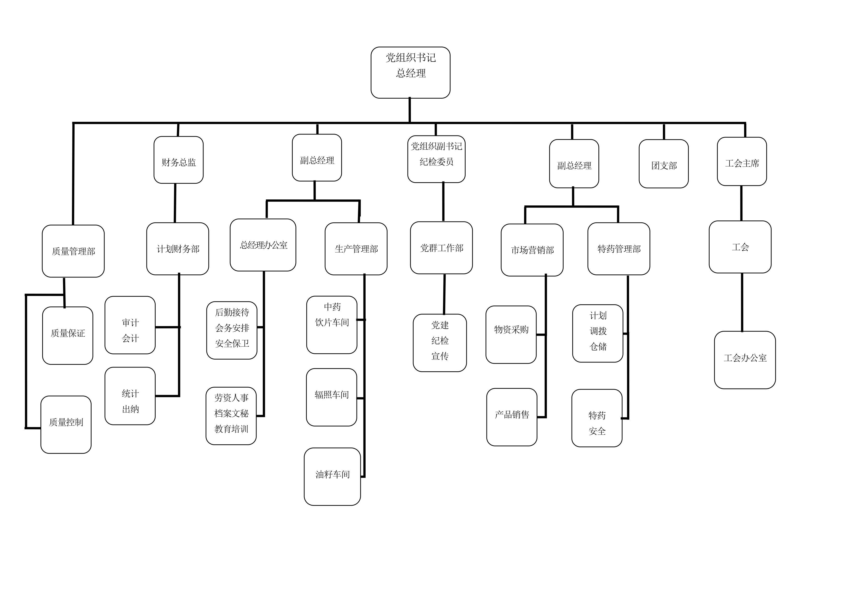 公司組織機構圖-20200104