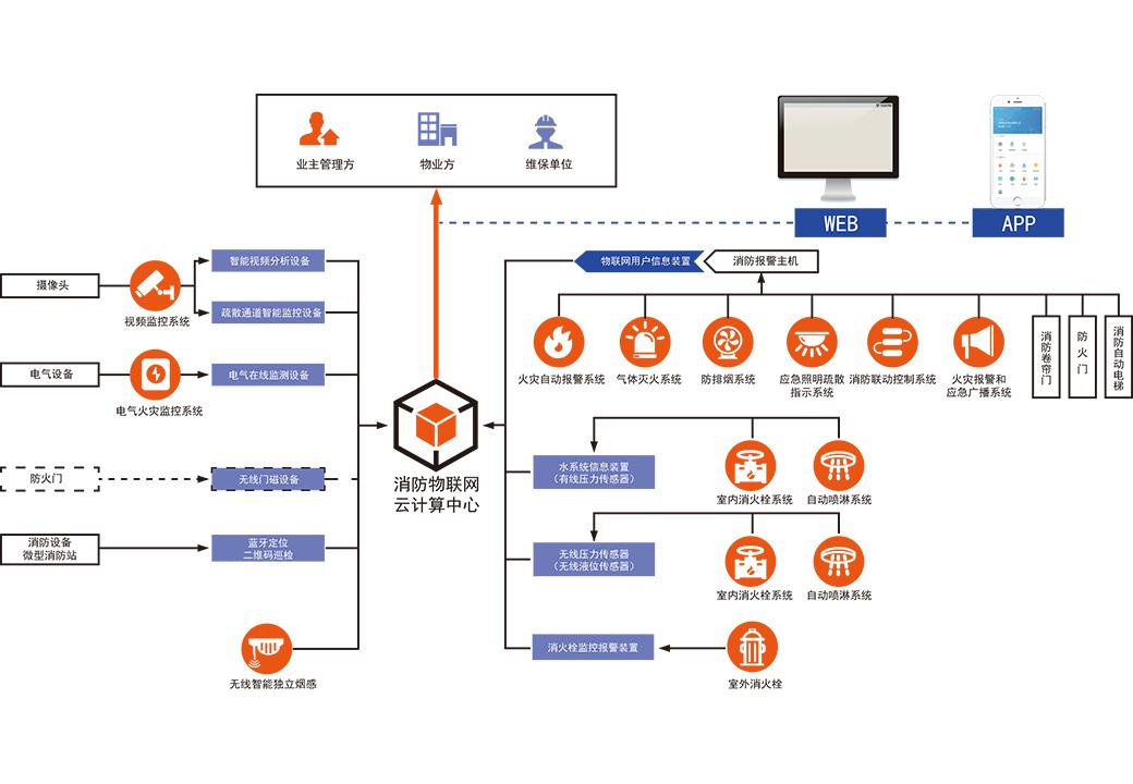 龙8国际娱乐老虎机智慧云综合管理平台系统图