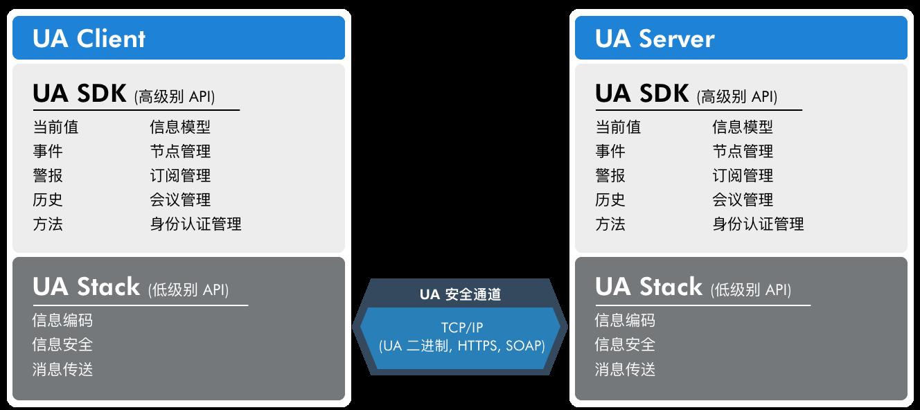 uastack_vs_sdk_cn