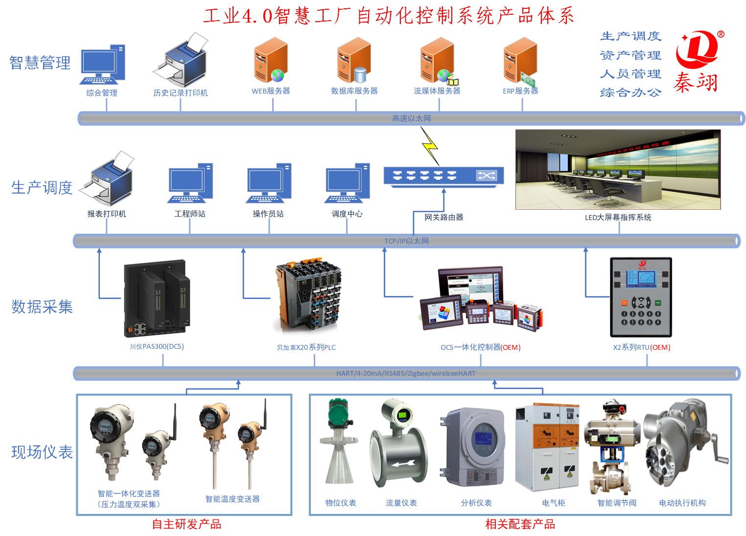智慧工厂产品体系
