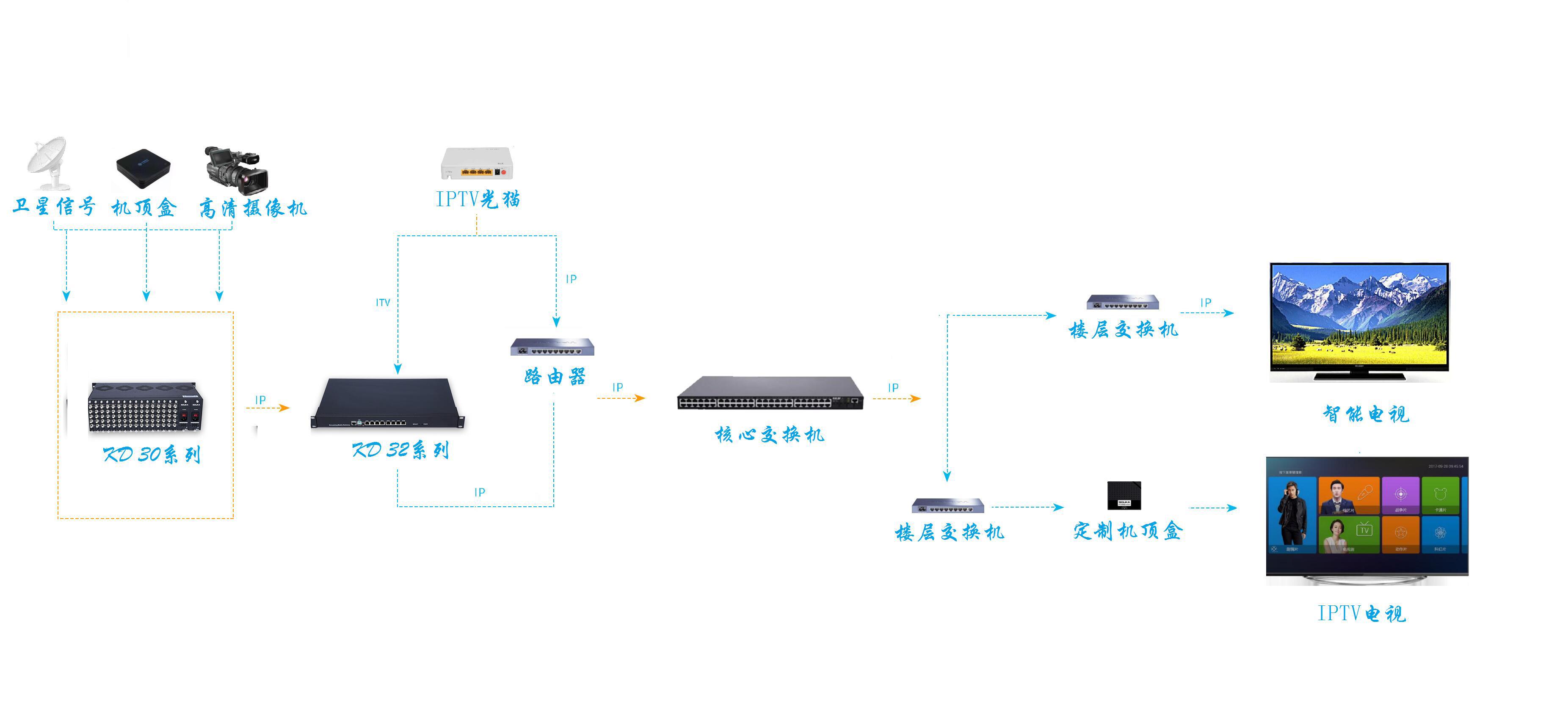 IPTV示意圖1