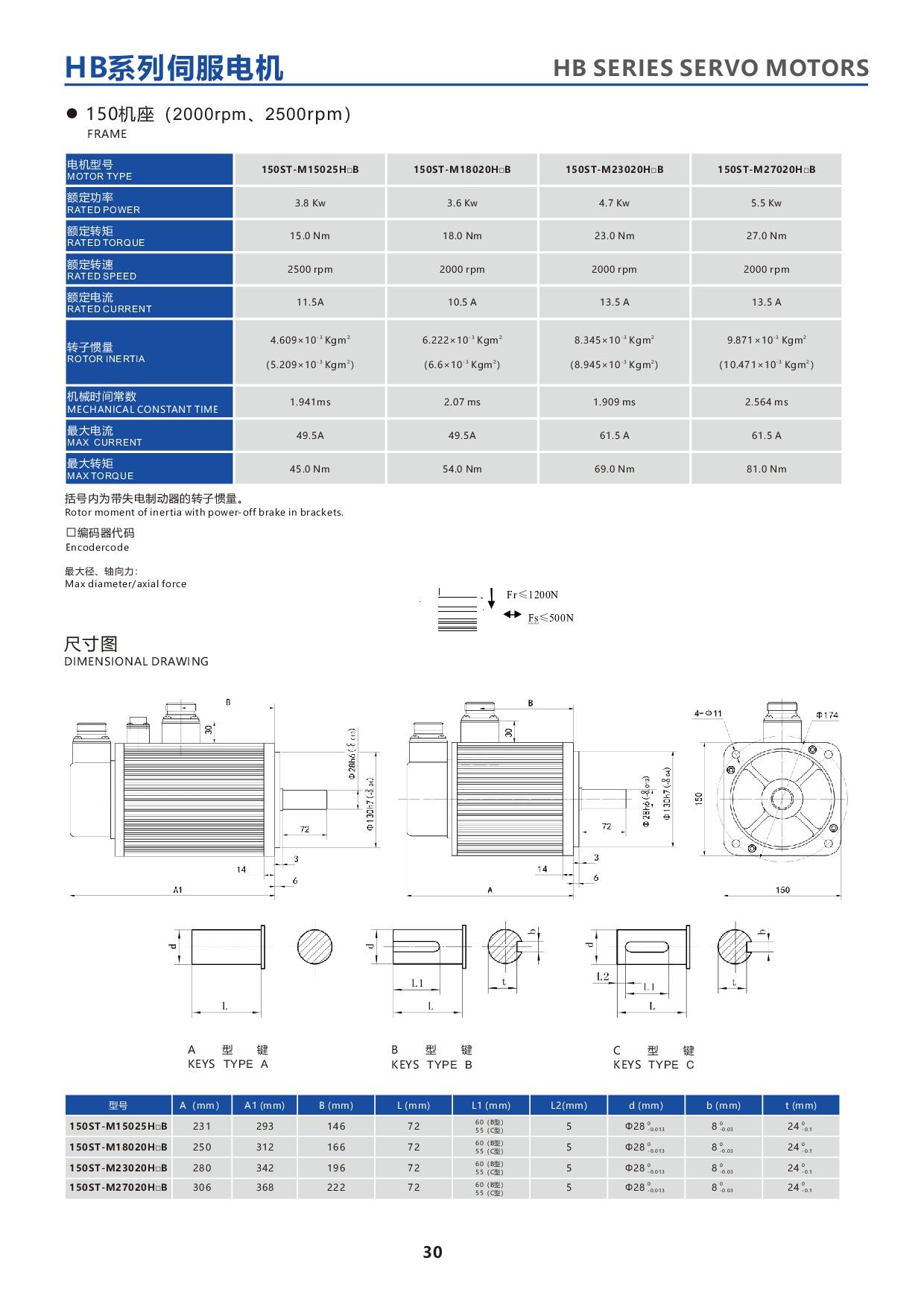產品特性-28-HBseries150STservomotor