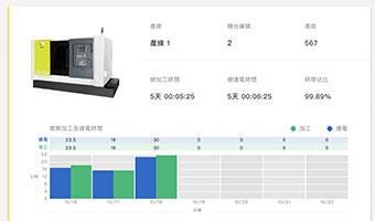 东台整线管理系统-稼动率统计