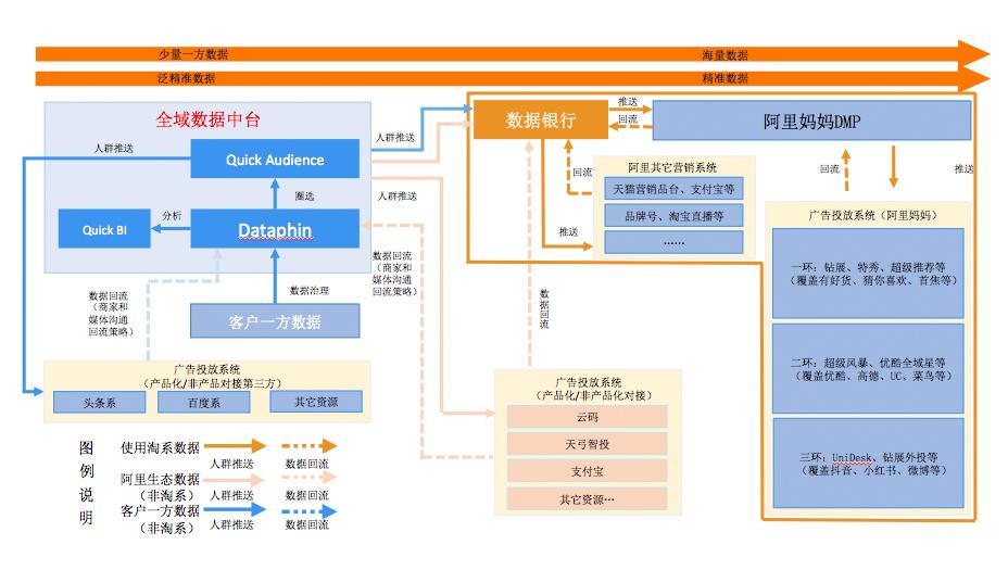 P11-數據中臺協作