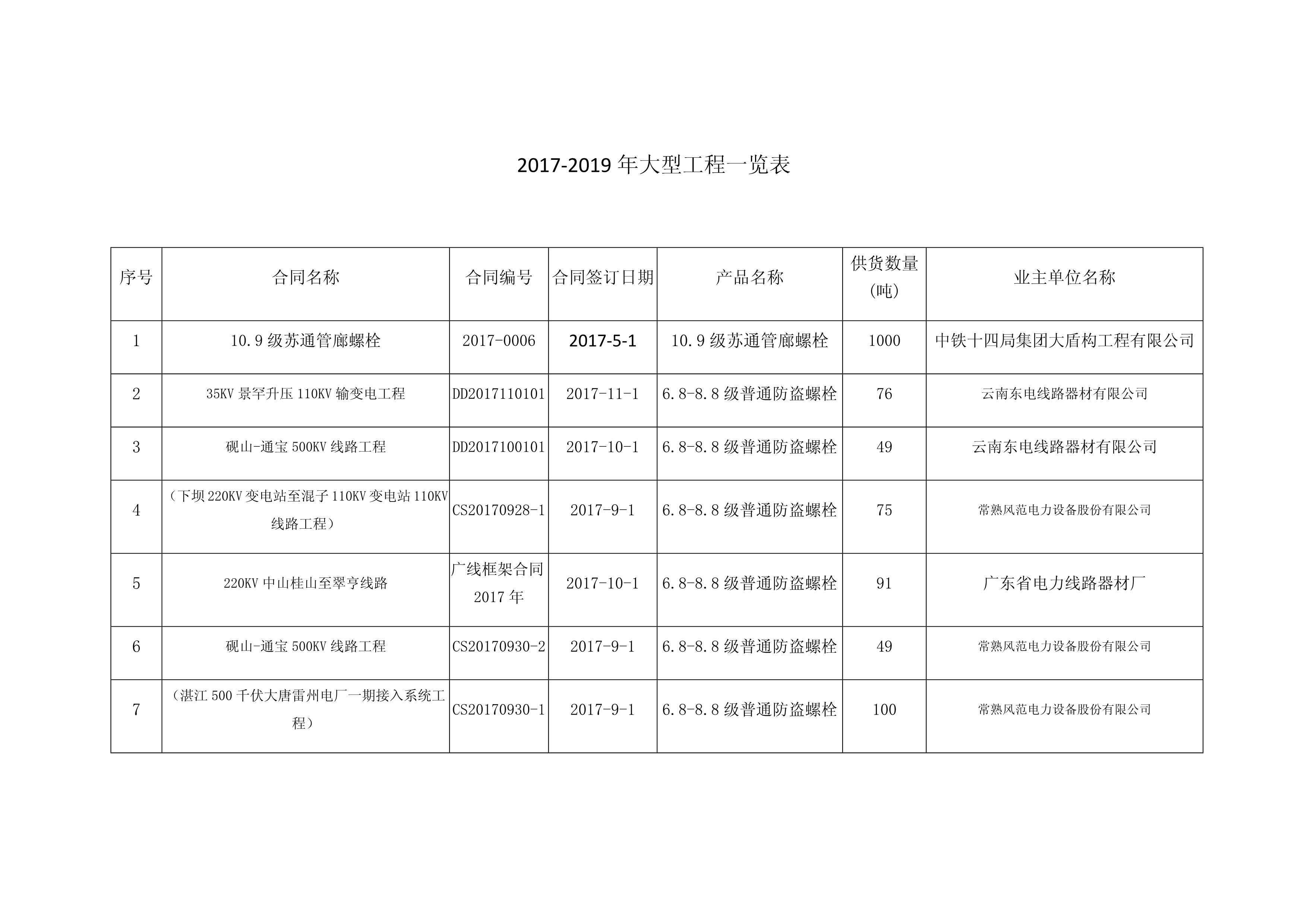 2017-2019业绩表_1