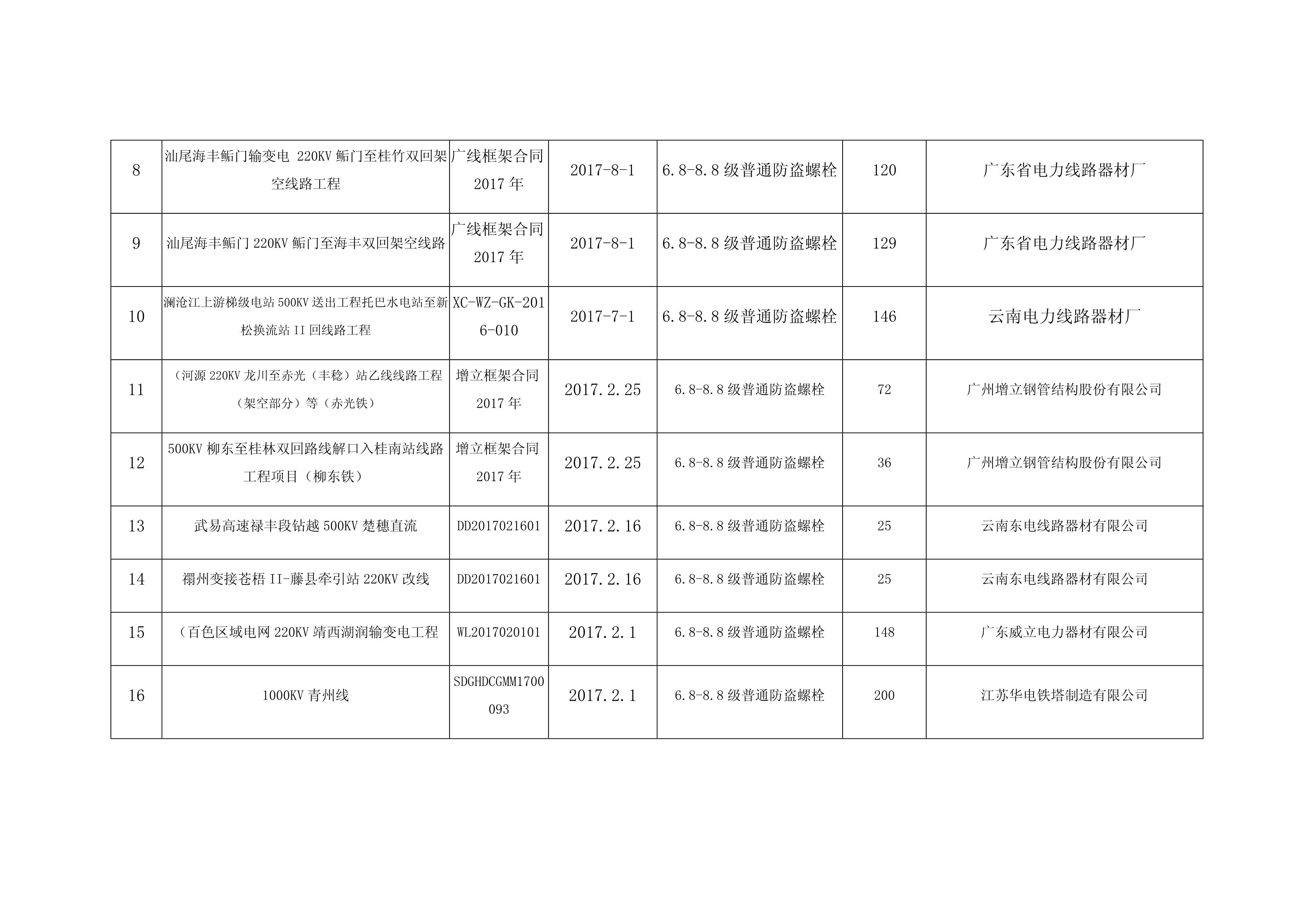 2017-2019业绩表_2