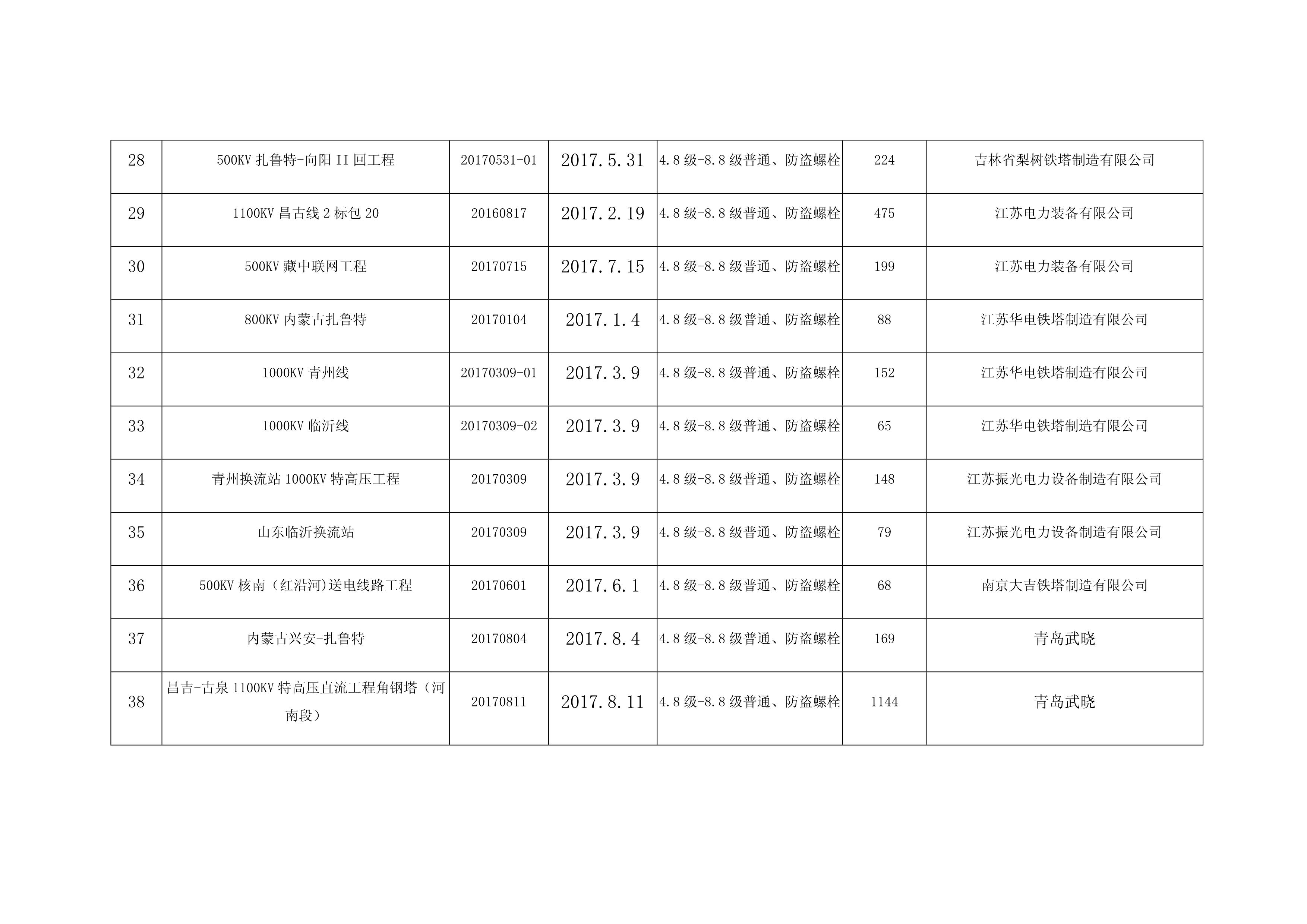 2017-2019业绩表_4