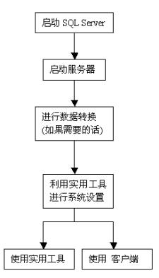 系統使用流程圖