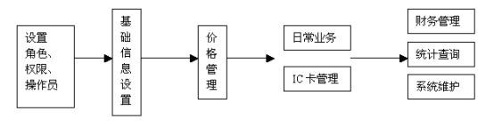 客戶段流程圖