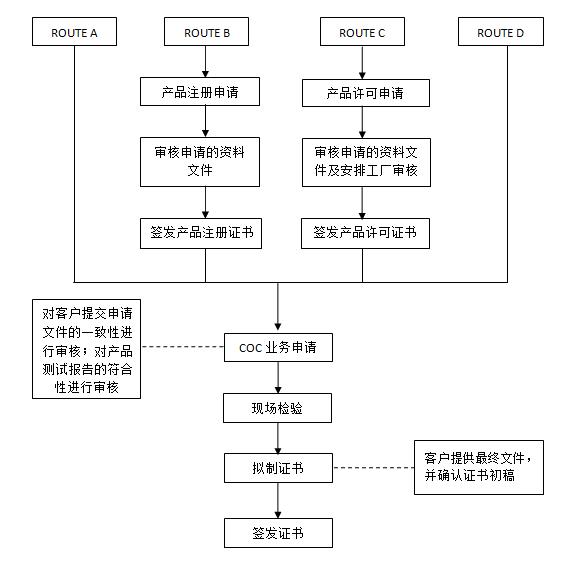 pvoc肯尼亚-流程图