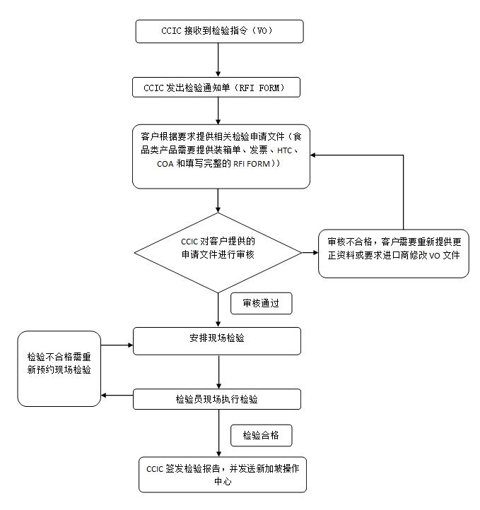 IVP印尼-流程图