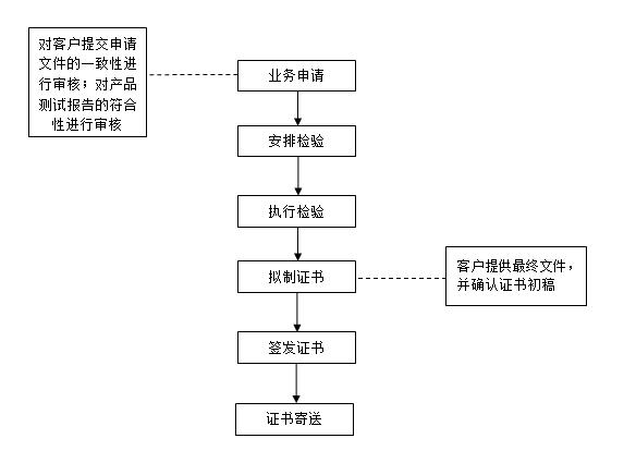 援外检验流程图