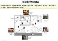 視頻監控系統建設