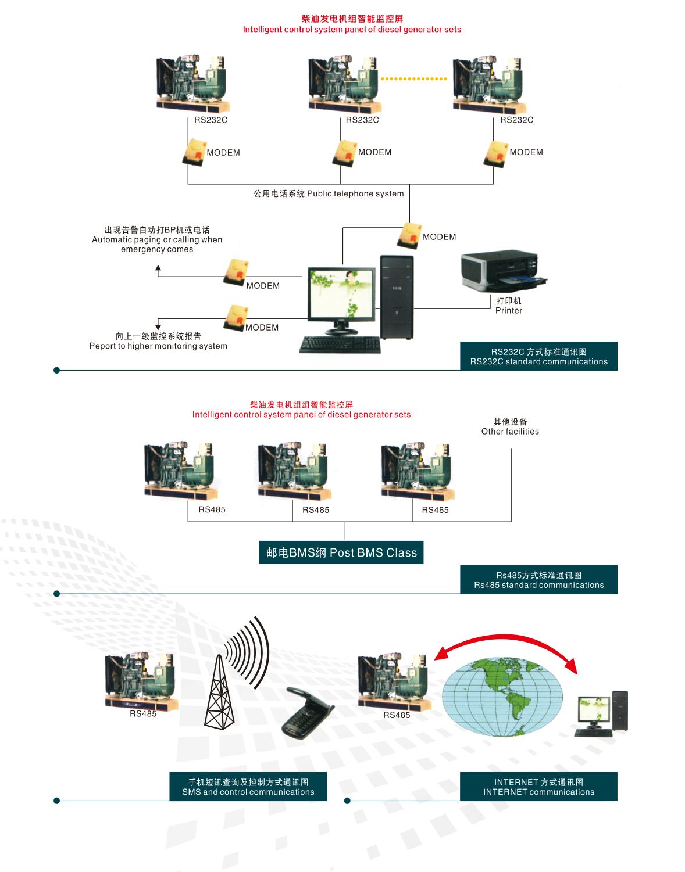 柴油發電機組智能監控屏