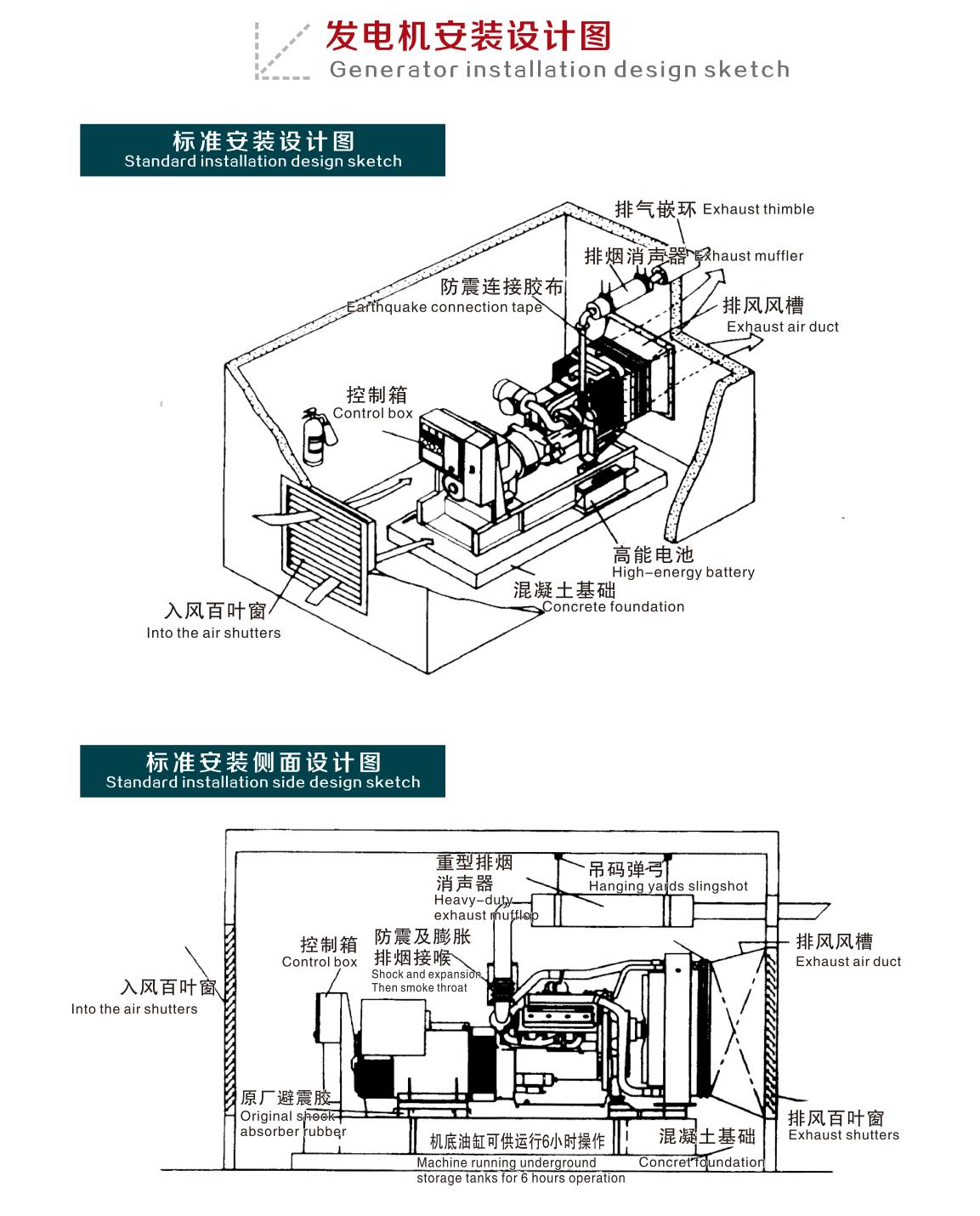 發電機安裝圖1