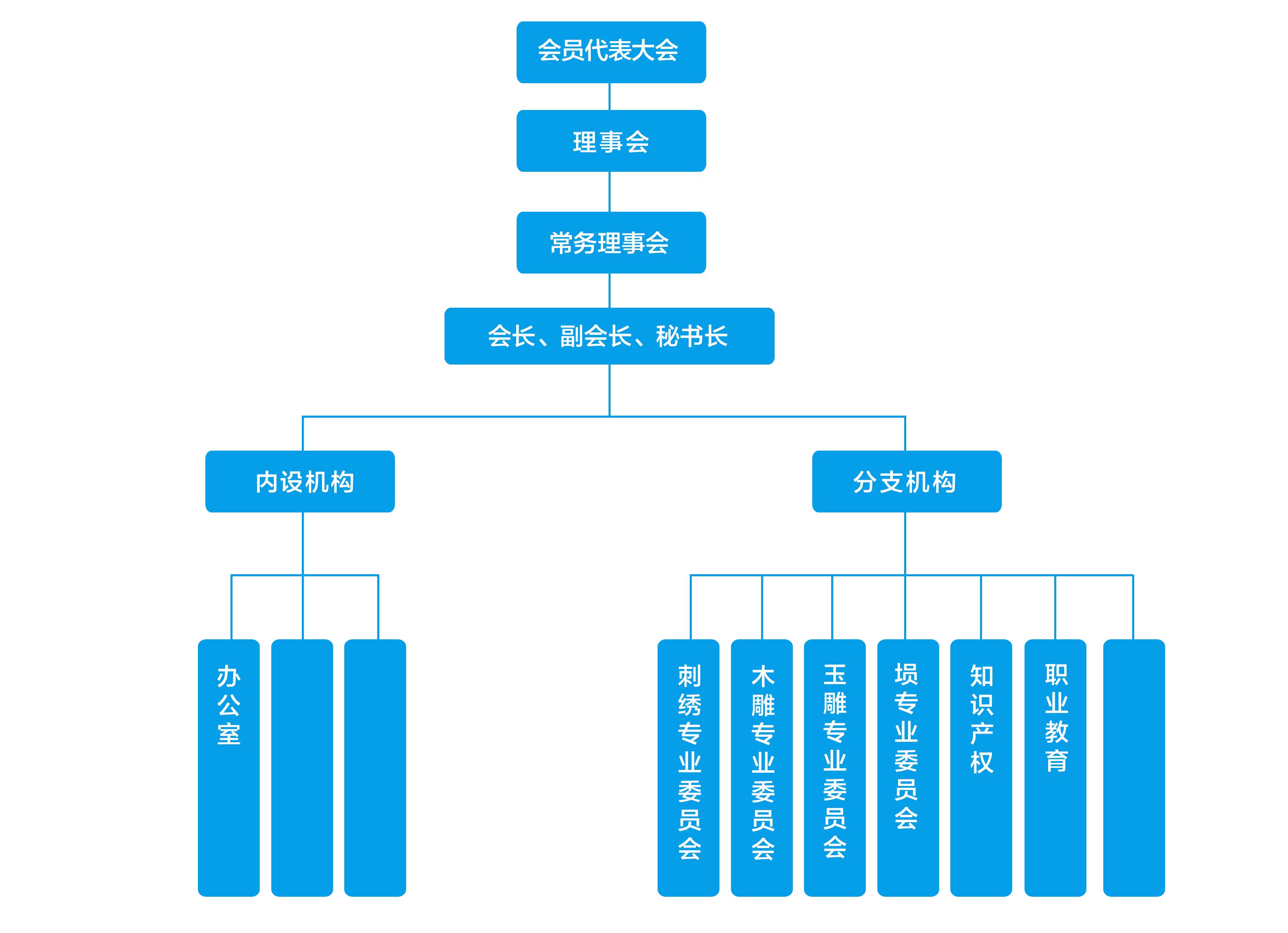 組織機構表