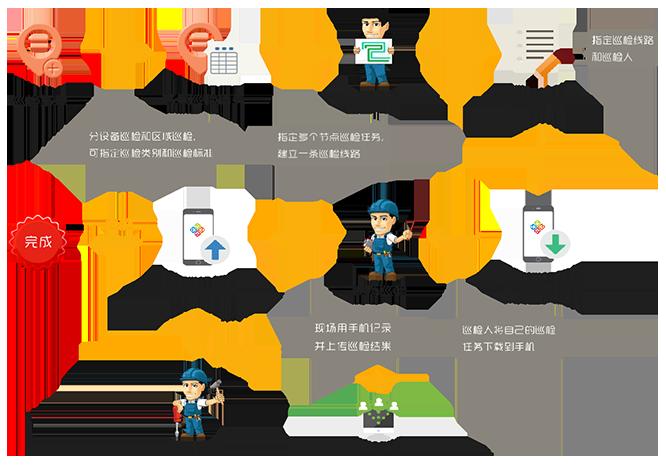 上海商業設備巡檢系統