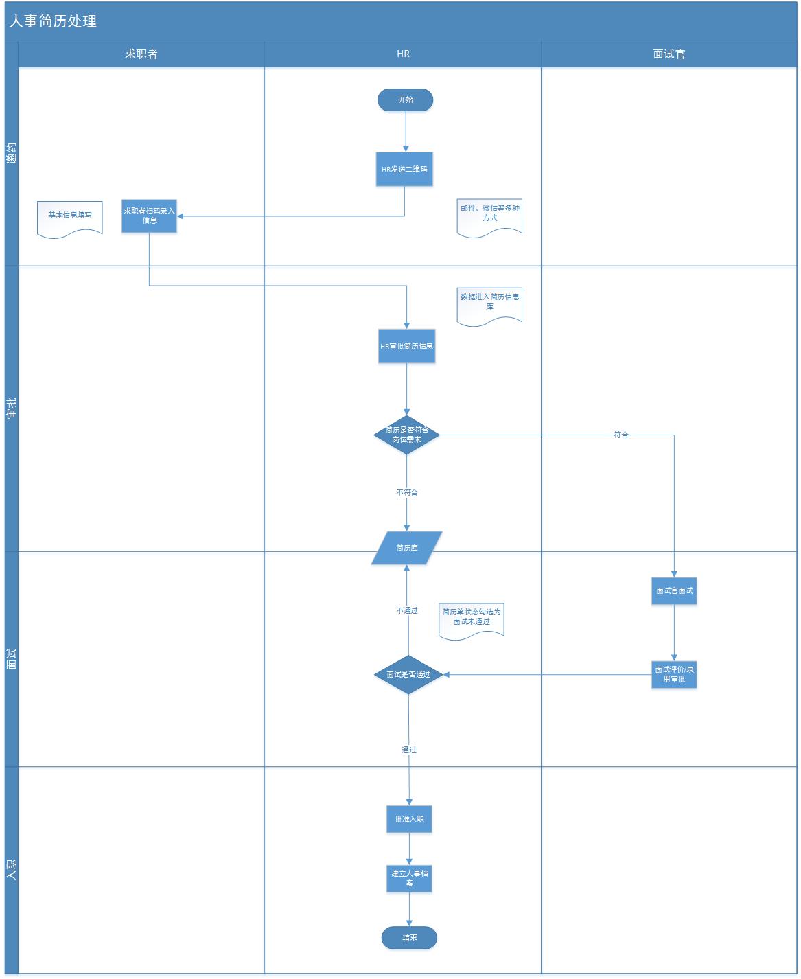 物業管理軟件