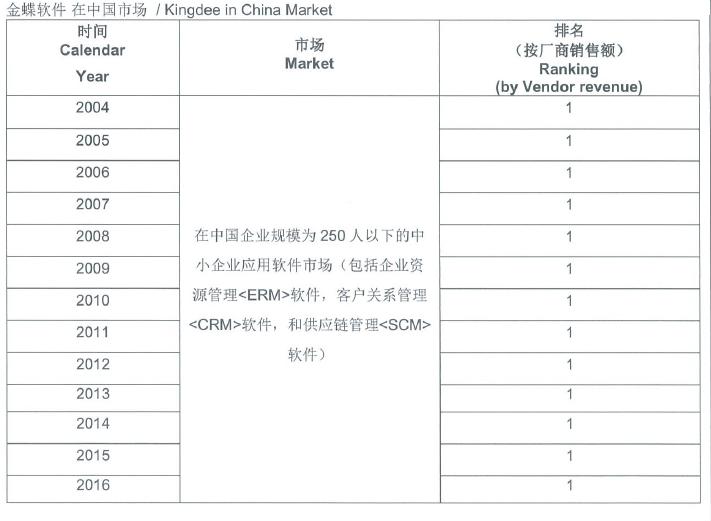 IDC:金蝶連續13年成長型企業應用榜首