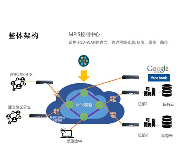 产品中心VPN