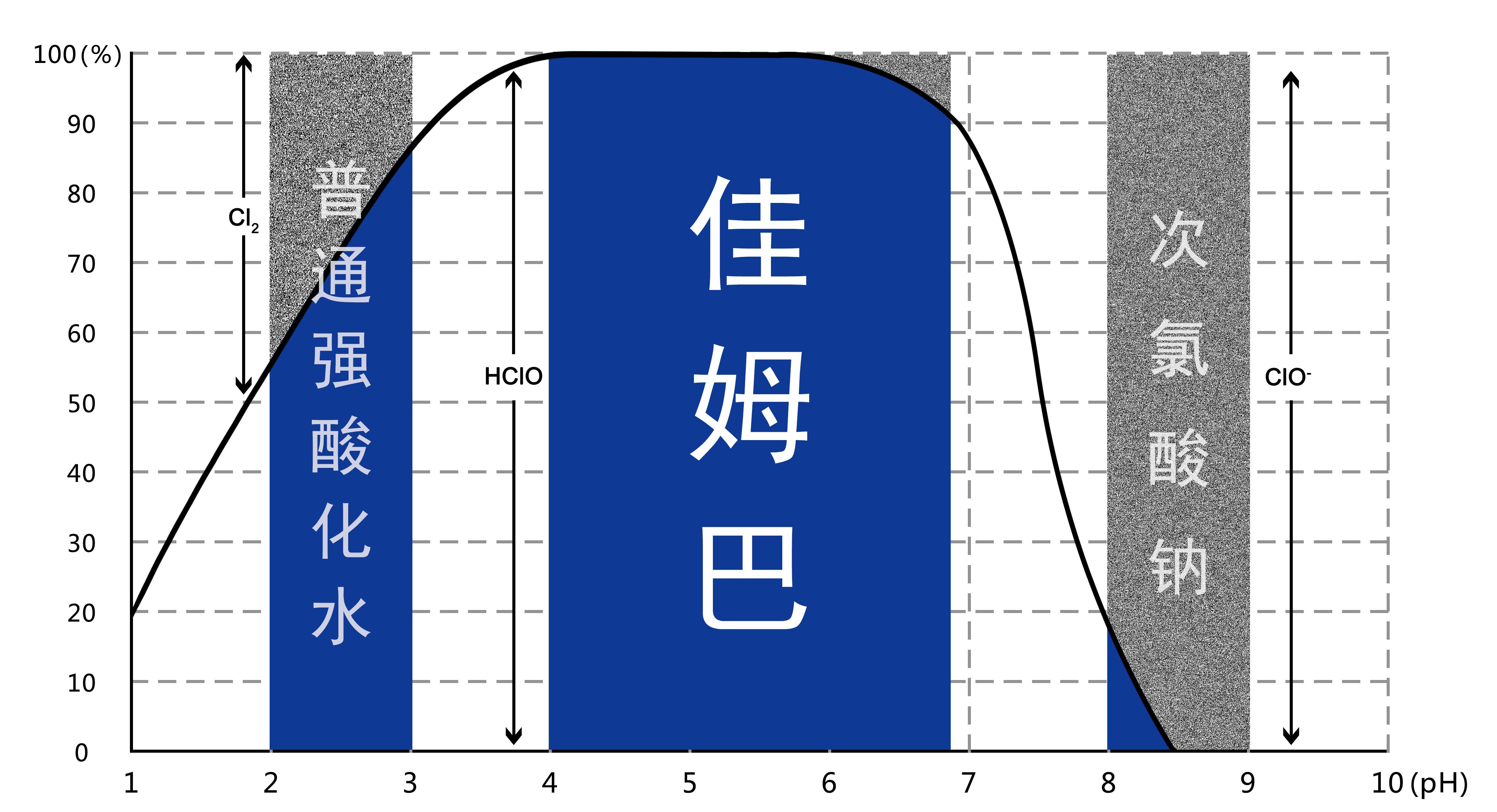 pH值和有效次氯酸的存在比例关系图
