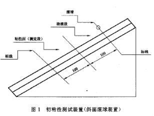 初粘性测试装置原理图