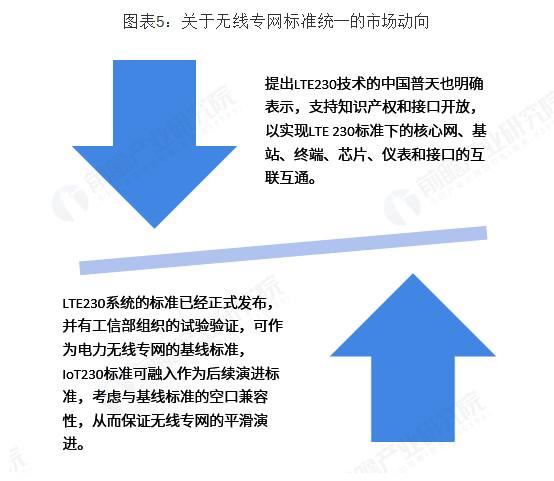 电力无线专网标准的统一化发展是未来趋势-5