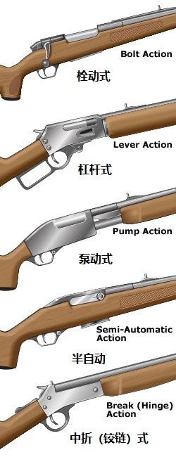 actions_rifles