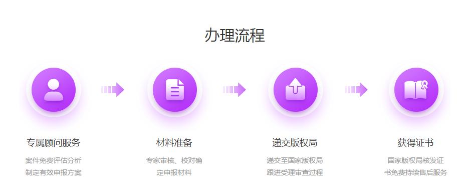 版权办理流程