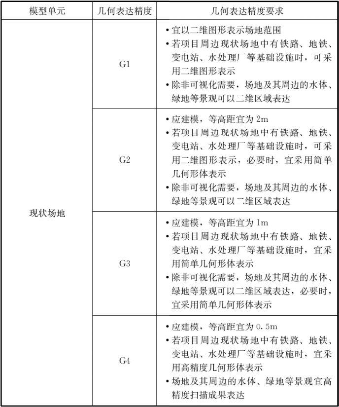 4.11-BIM新闻03