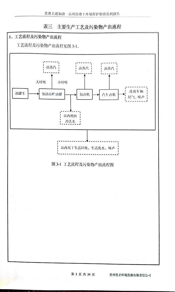 貴惠大道加油一站監測報告_7