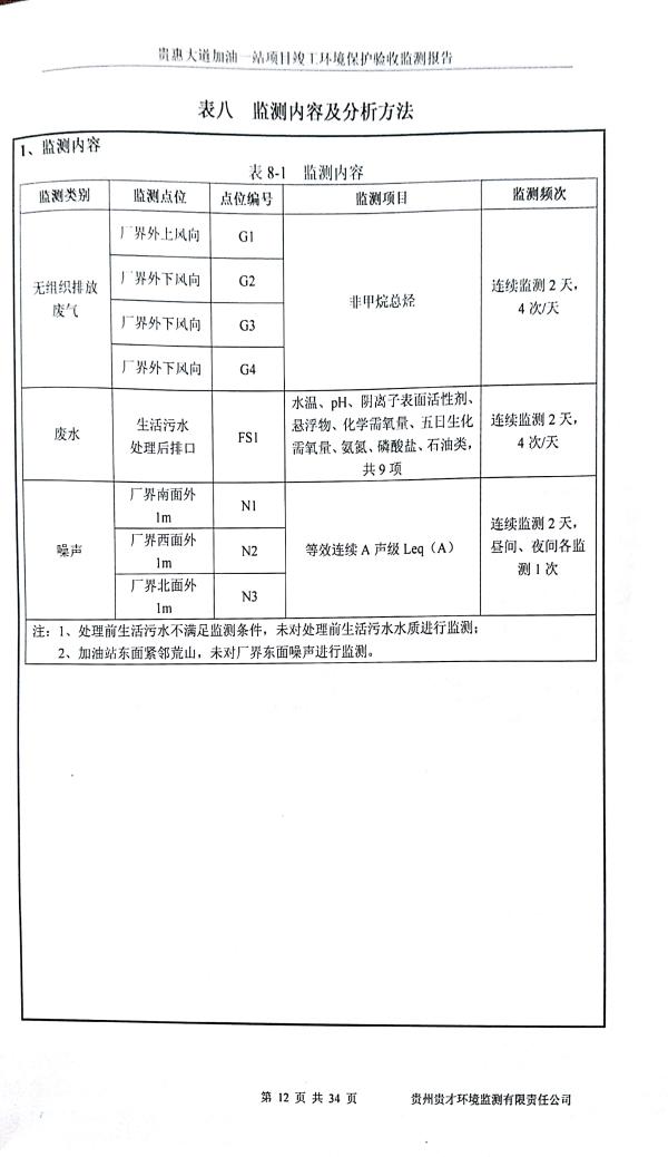 貴惠大道加油一站監測報告_16