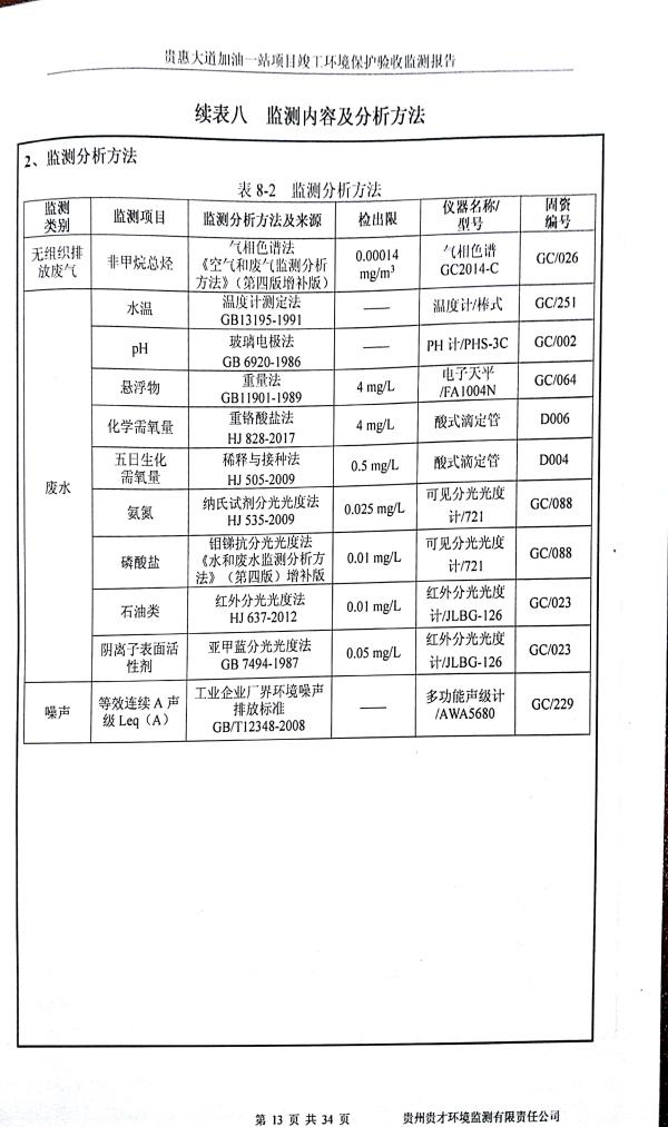 貴惠大道加油一站監測報告_17