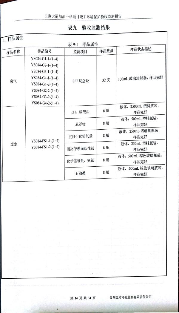 貴惠大道加油一站監測報告_18