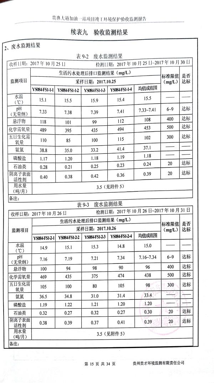 貴惠大道加油一站監測報告_19