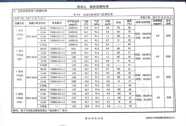 貴惠大道加油一站監測報告_20