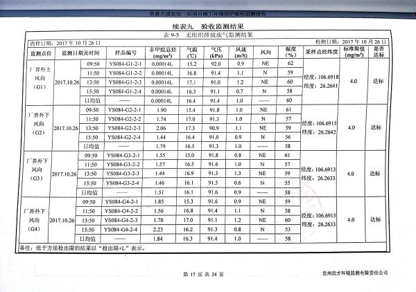 貴惠大道加油一站監測報告_21