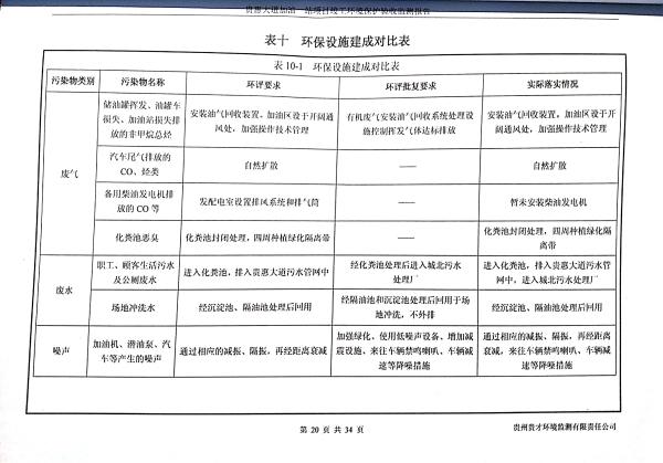 貴惠大道加油一站監測報告_24